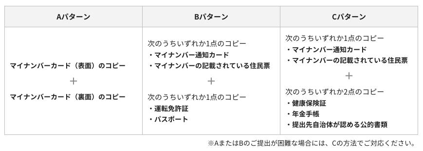 ワンストップ特例制度提出書類